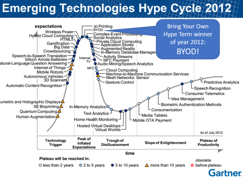 HypeCycle_2012_BYOD