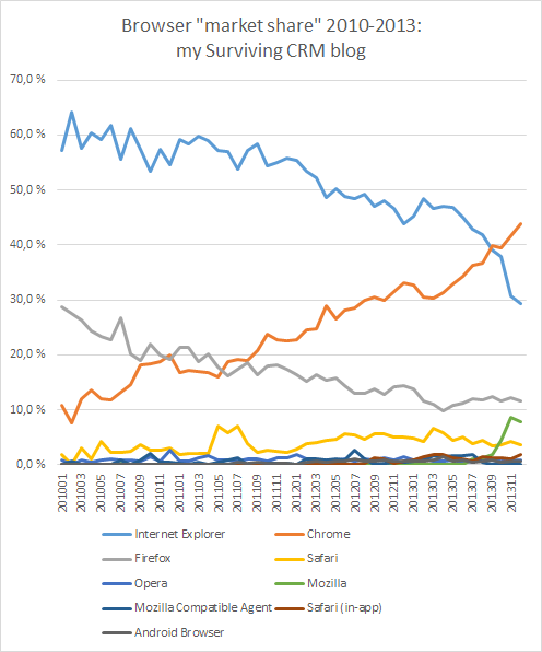 Browser_market_share_2010-2013_v2